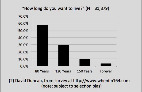 duncan graph