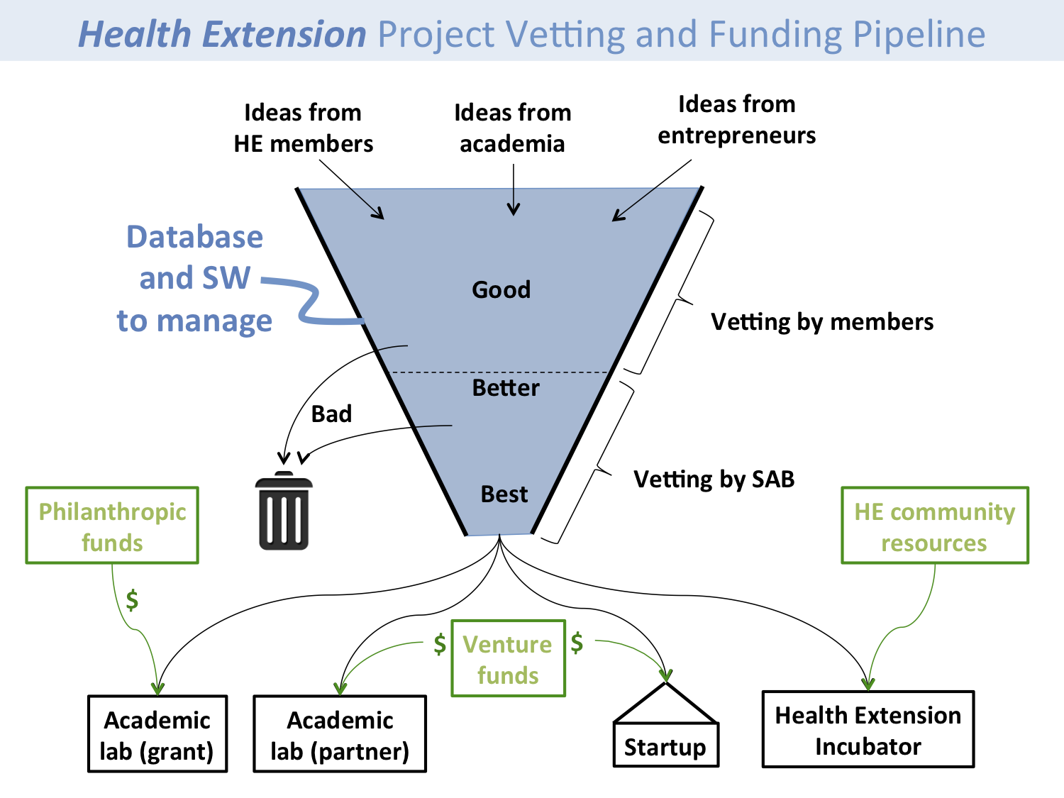 Health Extension Pipeline Diagram